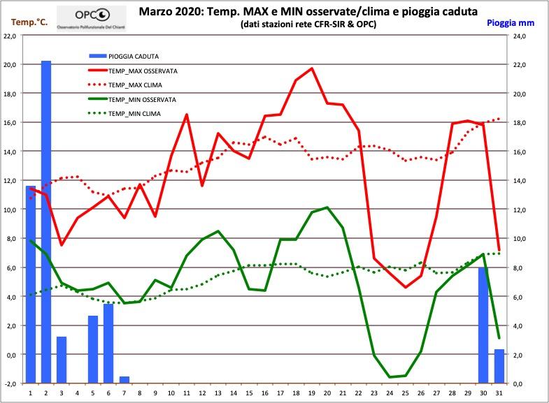 Andamento meteo climatico mese di MARZO 2020