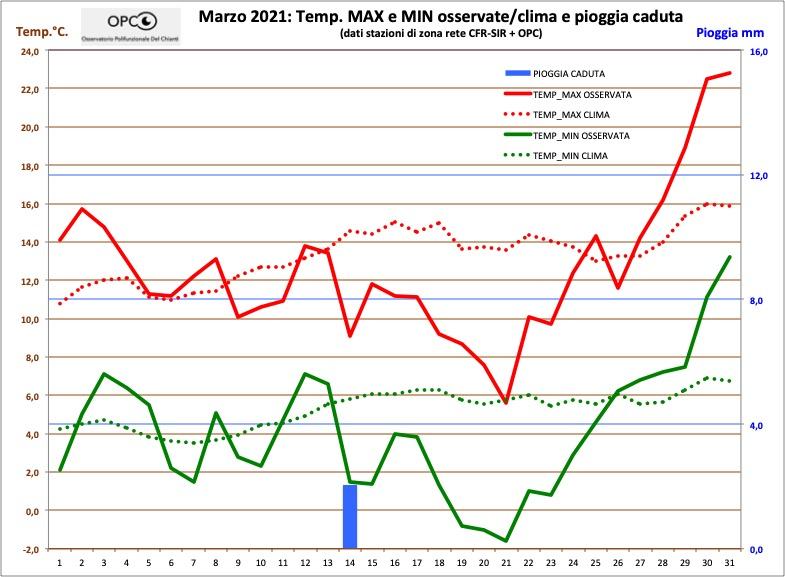 Andamento meteo climatico mese di MARZO 2021