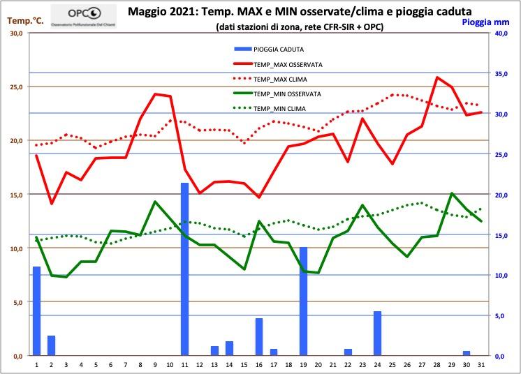 Andamento meteo climatico mese di MAGGIO 2021